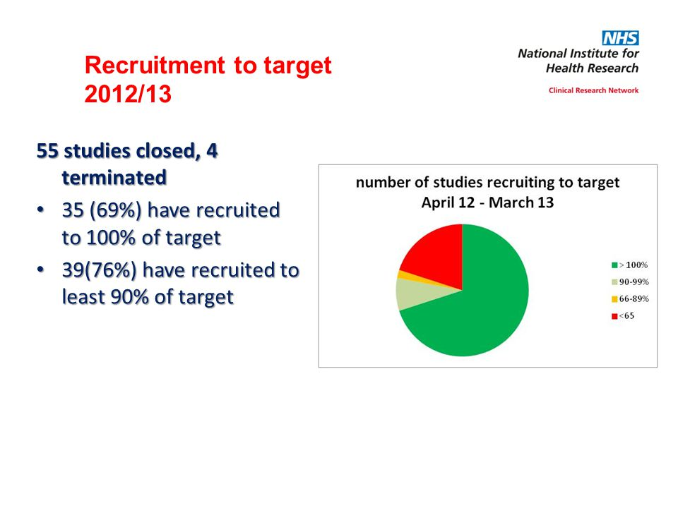 Recruitment to target 2012/13 55 studies closed, 4 terminated 35 (69%) have recruited to 100% of target 35 (69%) have recruited to 100% of target 39(7