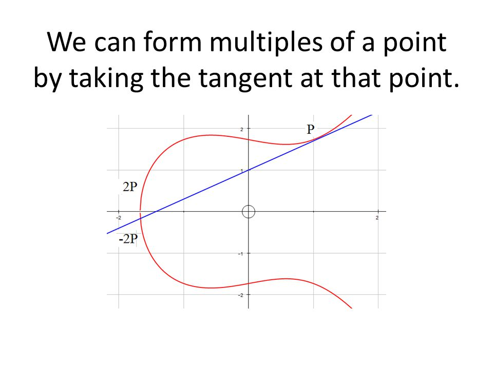 We can form multiples of a point by taking the tangent at that point.