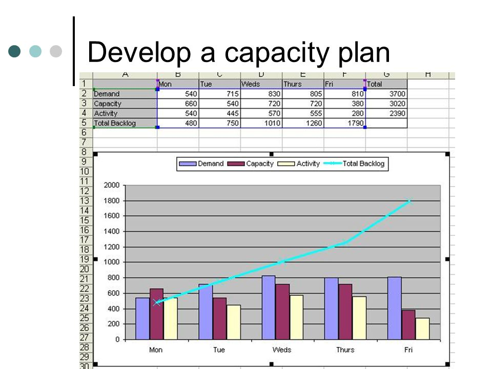 Develop a capacity plan