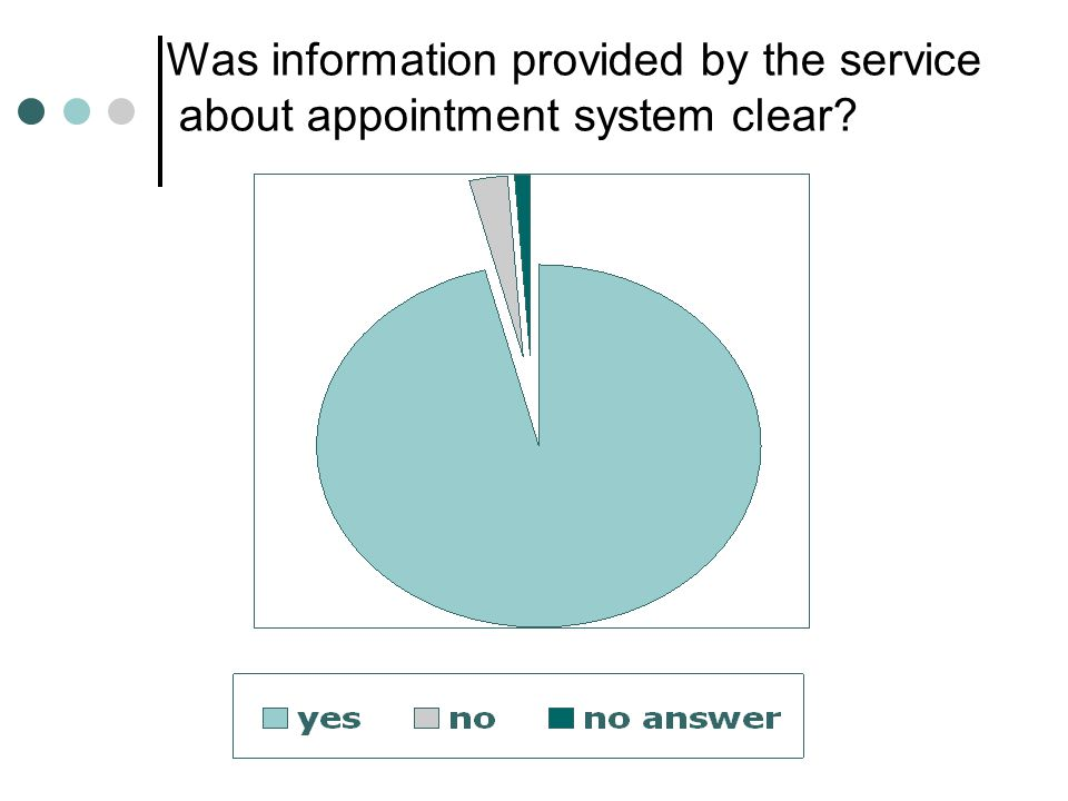 Was information provided by the service about appointment system clear?