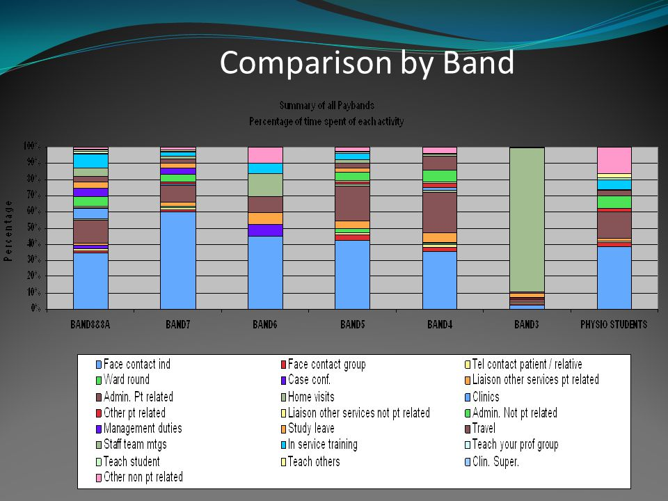Comparison by Band