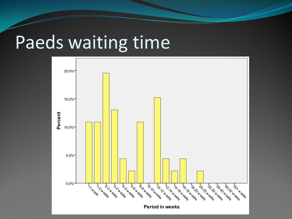 Paeds waiting time