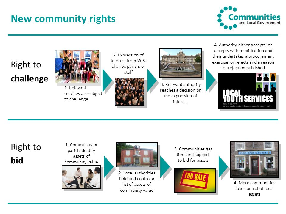 Right to challenge Right to bid New community rights 1.