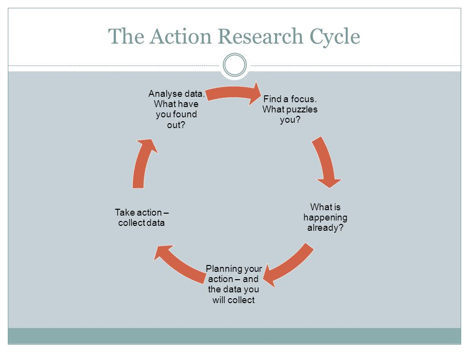 The Action Research Cycle Find a focus. What puzzles you.