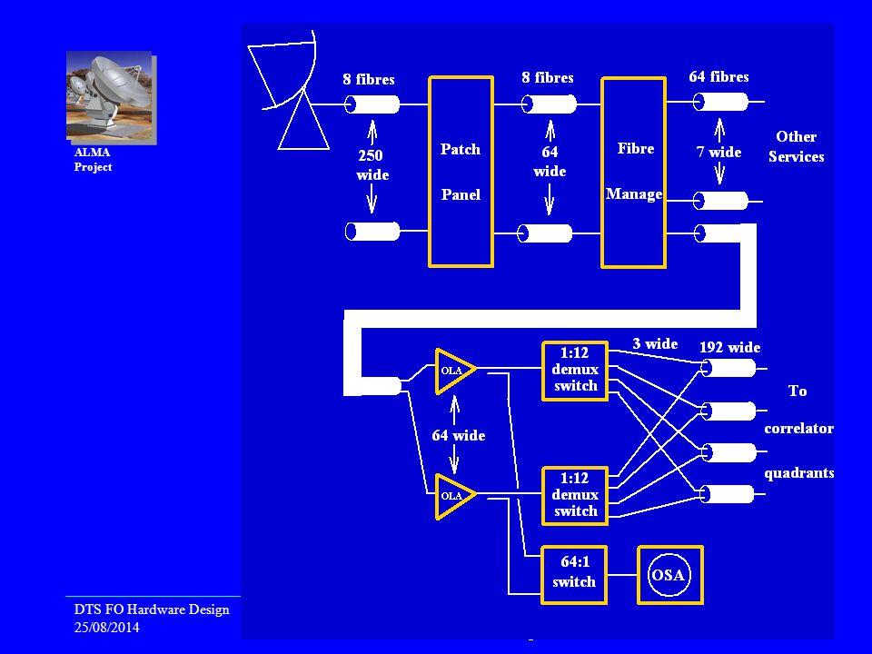 DTS FO Hardware Design 25/08/2014 Back End Preliminary Design Review, 2002 April 24-25, Granada, Spain 3 ALMA Project