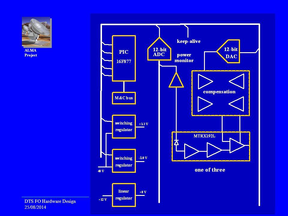 DTS FO Hardware Design 25/08/2014 Back End Preliminary Design Review, 2002 April 24-25, Granada, Spain 5 ALMA Project Optical Receiver