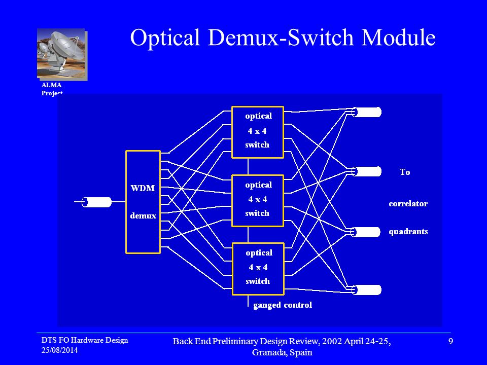DTS FO Hardware Design 25/08/2014 Back End Preliminary Design Review, 2002 April 24-25, Granada, Spain 10 ALMA Project Optical Demux-Switch Module Integrate demux-switch functions: hide 12 interconnects Make as plug-ins with PIC controller and power supply off 48V bus 4 ODSMs per crate 4 - 6 crates per rack Requires total of 3 - 4 racks