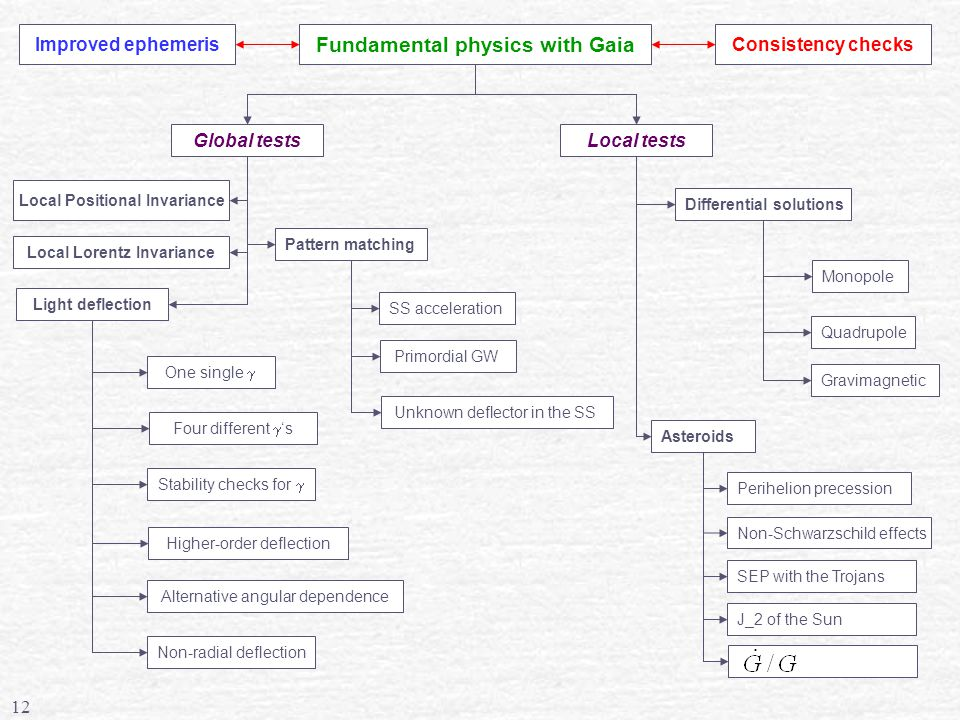 12 Fundamental physics with Gaia Global testsLocal tests Local Positional Invariance Local Lorentz Invariance Light deflection One single  Four different  's Differential solutions Asteroids Pattern matching Perihelion precession Non-Schwarzschild effects SEP with the Trojans Stability checks for  Alternative angular dependence Non-radial deflection Higher-order deflection Improved ephemeris SS acceleration Primordial GW Unknown deflector in the SS Monopole Quadrupole Gravimagnetic Consistency checks J_2 of the Sun