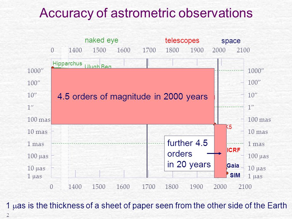 2 Accuracy of astrometric observations 1 mas 1 µas 10 µas 100 µas 10 mas 100 mas 1 10 100 1000 1 µas 10 µas 100 µas 1 mas 10 mas 100 mas 1 10 100 1000 140015001700190020002100016001800 Ulugh Beg Wilhelm IV Tycho Brahe Hevelius Flamsteed Bradley-Bessel FK5 Hipparcos Gaia SIM ICRF GC naked eye telescopes space 140015001700190020002100016001800 Hipparchus 4.5 orders of magnitude in 2000 years further 4.5 orders in 20 years 1  as is the thickness of a sheet of paper seen from the other side of the Earth