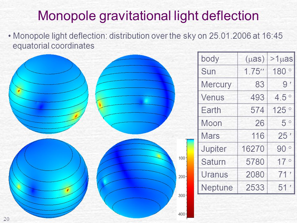 20 Monopole gravitational light deflection body (  as)>1  as Sun 1.75  180  Mercury83 9 Venus493 4.5  Earth574 125  Moon26 5  Mars116 25 Jupiter16270 90  Saturn5780 17  Uranus2080 71 Neptune2533 51 Monopole light deflection: distribution over the sky on 25.01.2006 at 16:45 equatorial coordinates