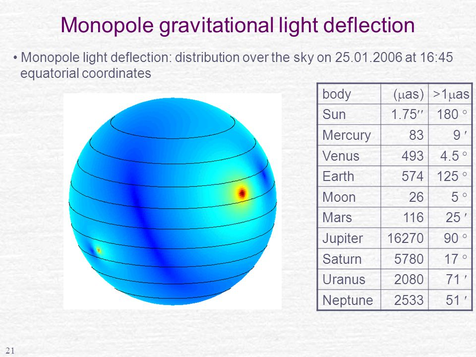 21 Monopole gravitational light deflection body (  as)>1  as Sun 1.75  180  Mercury83 9 Venus493 4.5  Earth574 125  Moon26 5  Mars116 25 Jupiter16270 90  Saturn5780 17  Uranus2080 71 Neptune2533 51 Monopole light deflection: distribution over the sky on 25.01.2006 at 16:45 equatorial coordinates