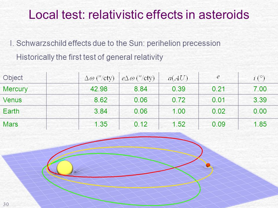 30 Local test: relativistic effects in asteroids Object Mercury42.98 8.840.390.21 7.00 Venus 8.62 0.060.720.01 3.39 Earth 3.84 0.061.000.02 0.00 Mars 1.35 0.121.520.09 1.85 I.
