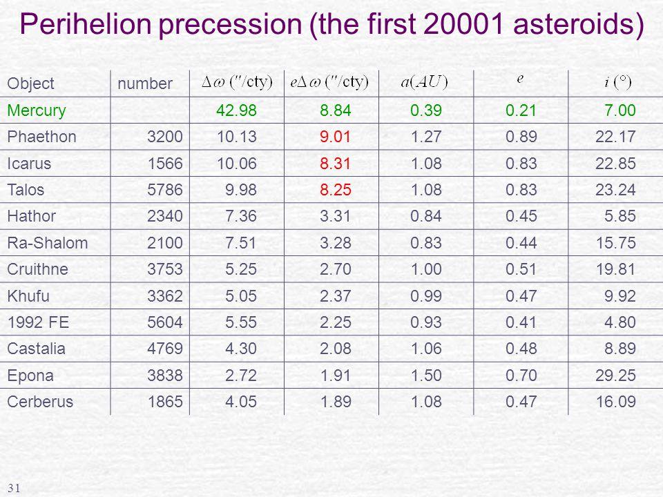 31 Perihelion precession (the first 20001 asteroids) Objectnumber Mercury42.98 8.840.390.21 7.00 Phaethon320010.13 9.011.270.8922.17 Icarus156610.06 8.311.080.8322.85 Talos5786 9.98 8.251.080.8323.24 Hathor2340 7.36 3.310.840.45 5.85 Ra-Shalom2100 7.51 3.280.830.4415.75 Cruithne3753 5.25 2.701.000.5119.81 Khufu3362 5.05 2.370.990.47 9.92 1992 FE5604 5.55 2.250.930.41 4.80 Castalia4769 4.30 2.081.060.48 8.89 Epona3838 2.72 1.911.500.7029.25 Cerberus1865 4.05 1.891.080.4716.09