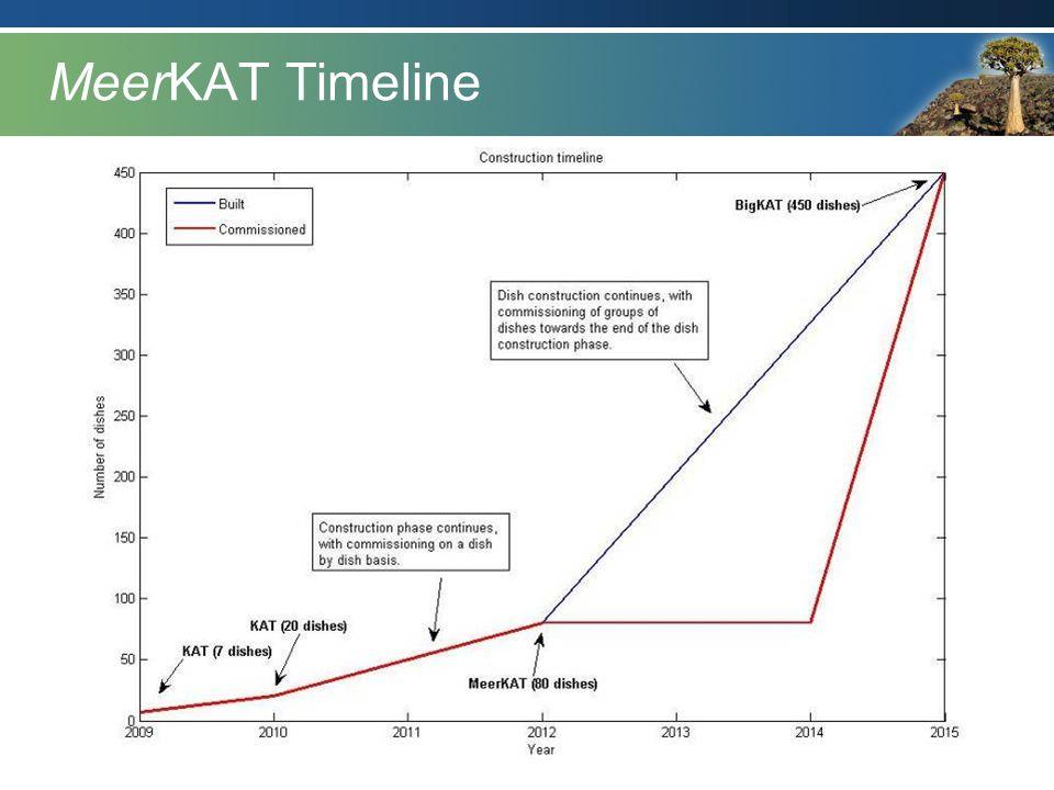 MeerKAT Timeline