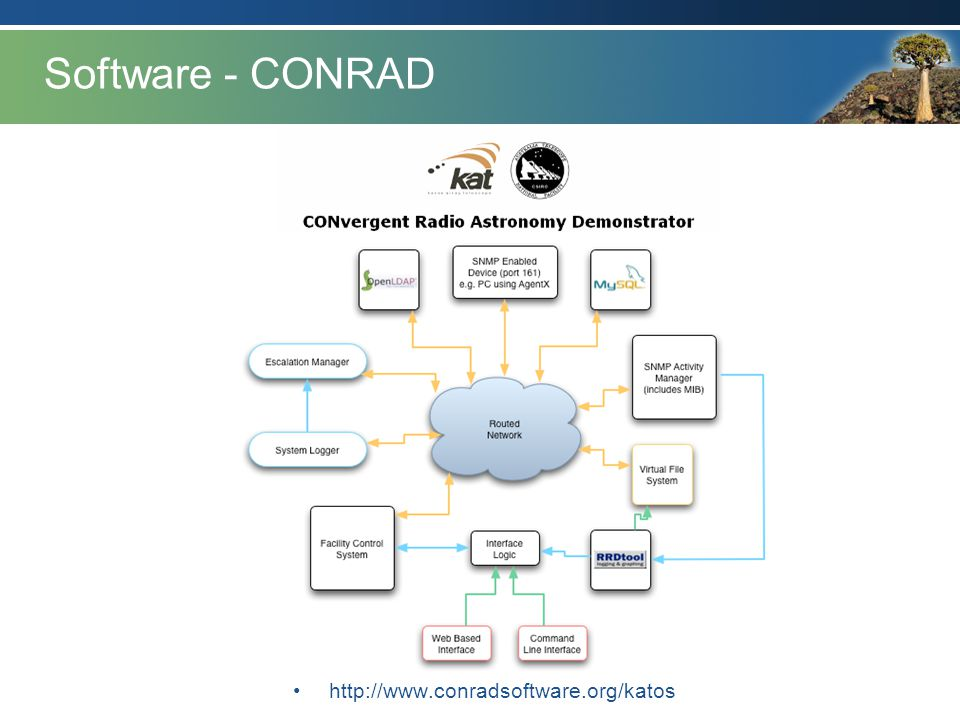 Software - CONRAD http://www.conradsoftware.org/katos