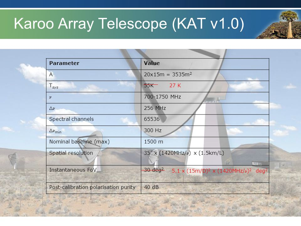 Karoo Array Telescope (KAT v1.0) ParameterValue A20x15m = 3535m 2 T sys 55K 700-1750 MHz  256 MHz Spectral channels65536  min 300 Hz Nominal baselin