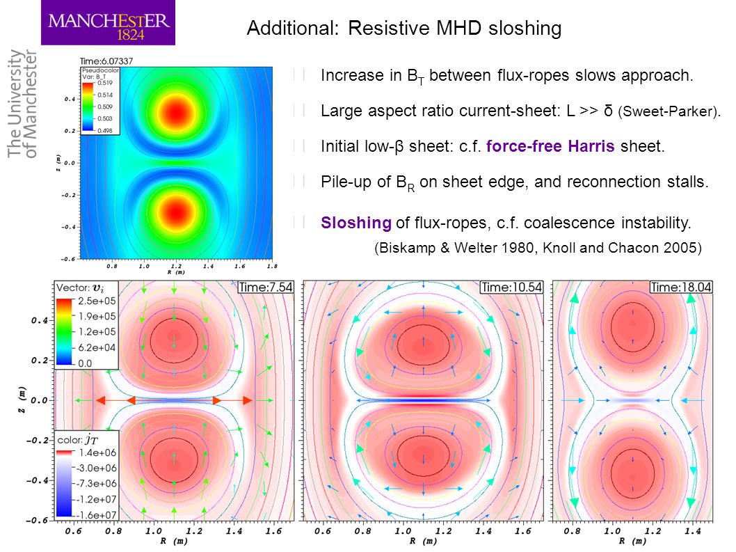 16 Additional: Resistive MHD sloshing ▶ Increase in B T between flux-ropes slows approach. ▶ Large aspect ratio current-sheet: L >> δ (Sweet-Parker).