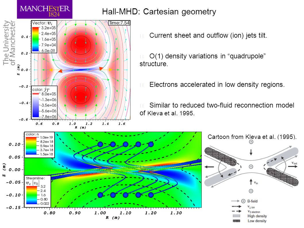 "17 Hall-MHD: Cartesian geometry ▶ Current sheet and outflow (ion) jets tilt. ▶ O(1) density variations in ""quadrupole"" structure. ▶ Electrons accelera"