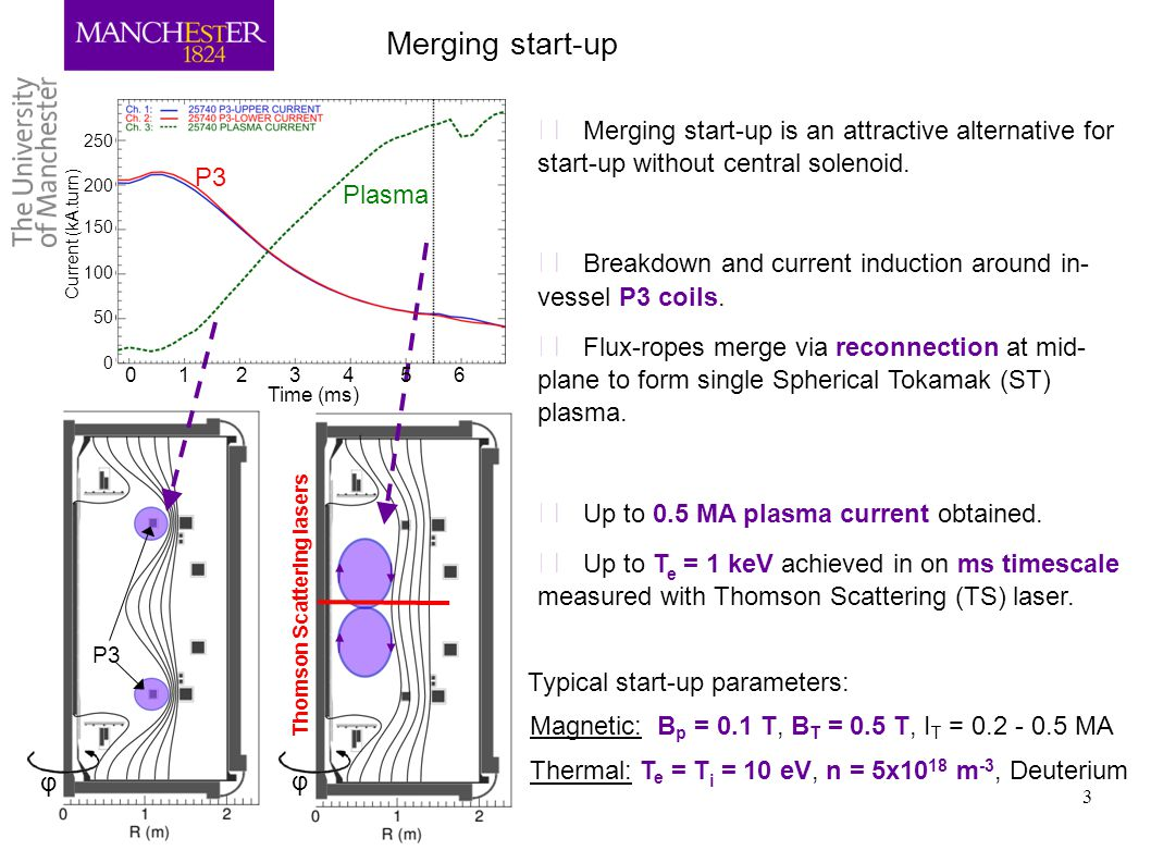 3 ▶ Merging start-up is an attractive alternative for start-up without central solenoid. ▶ Breakdown and current induction around in- vessel P3 coils.