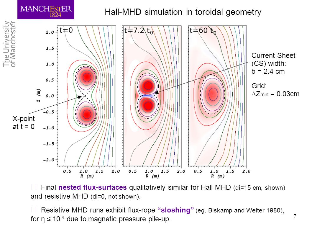 7 Hall-MHD simulation in toroidal geometry ▶ Final nested flux-surfaces qualitatively similar for Hall-MHD (di=15 cm, shown) and resistive MHD (di=0,