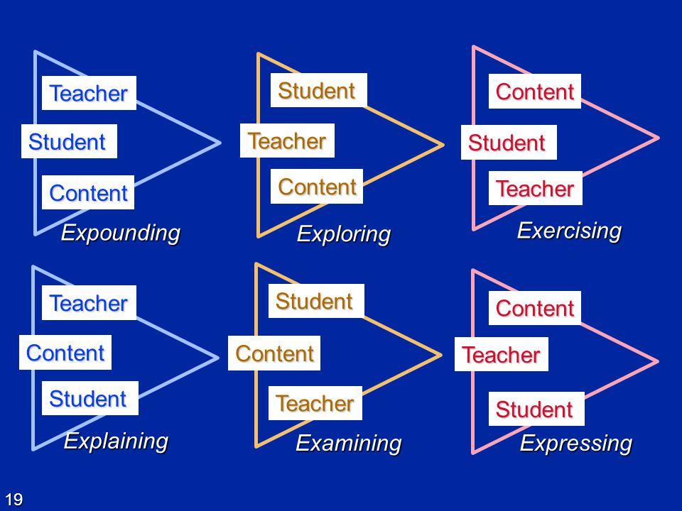 19 Teacher Student Content Expounding Student Content Teacher Examining Student Content Teacher Expressing Teacher Student Explaining Content Student