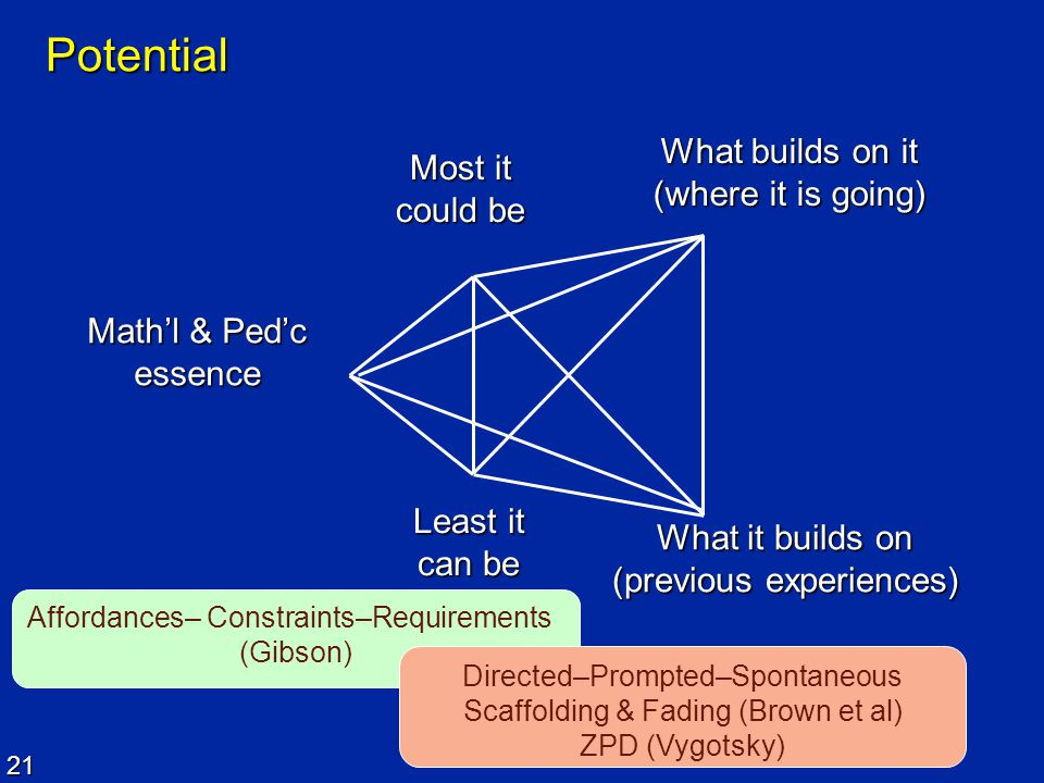 21 Potential Most it could be What builds on it (where it is going) Math'l & Ped'c essence Least it can be What it builds on (previous experiences) Af