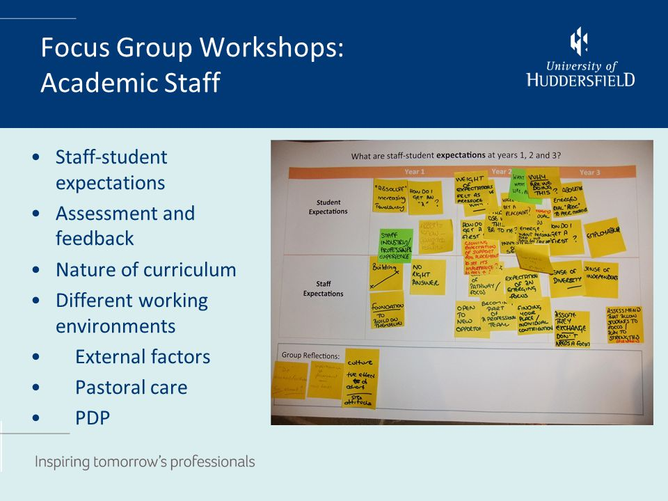 Focus Group Workshops: Academic Staff Staff-student expectations Assessment and feedback Nature of curriculum Different working environments External factors Pastoral care PDP