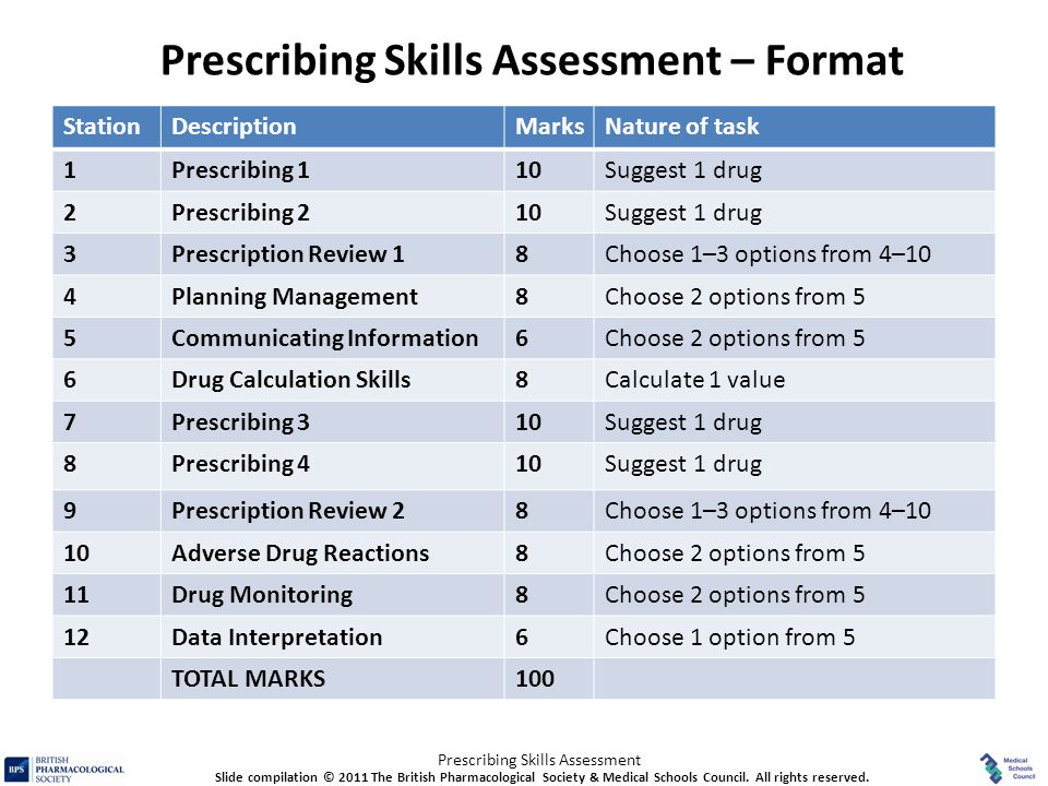 Prescribing Skills Assessment StationDescriptionMarksNature of task 1Prescribing 110Suggest 1 drug 2Prescribing 210Suggest 1 drug 3Prescription Review