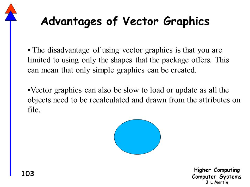 Higher Computing Computer Systems J L Martin 103 Advantages of Vector Graphics The disadvantage of using vector graphics is that you are limited to using only the shapes that the package offers.