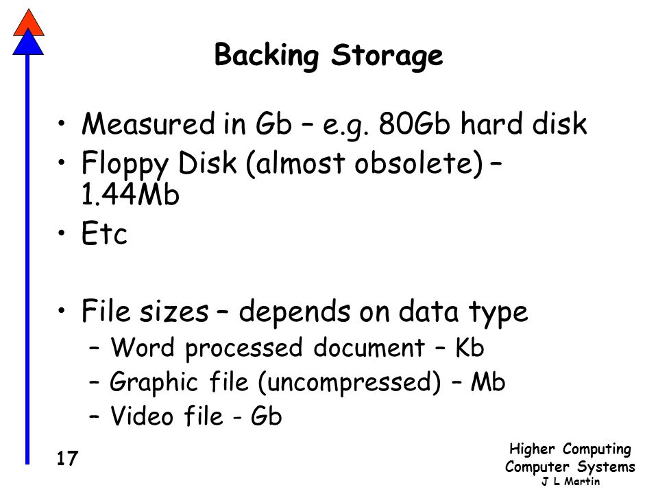 Higher Computing Computer Systems J L Martin 17 Backing Storage Measured in Gb – e.g.