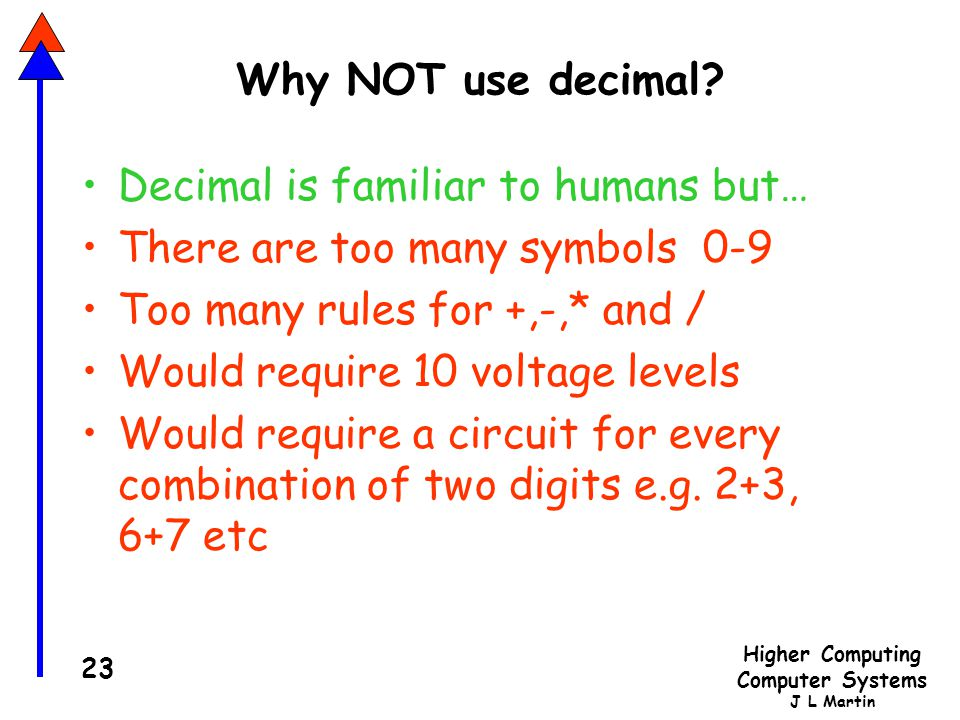 Higher Computing Computer Systems J L Martin 23 Why NOT use decimal.