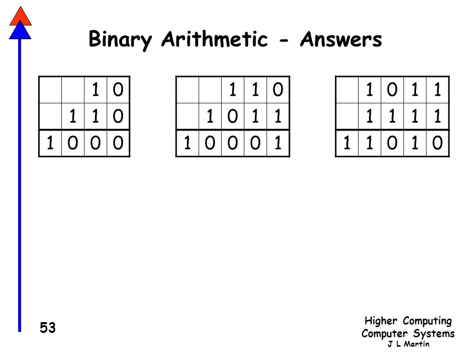 Higher Computing Computer Systems J L Martin 53 Binary Arithmetic - Answers 10 110 1000 110 1011 10001 1011 1111 11010
