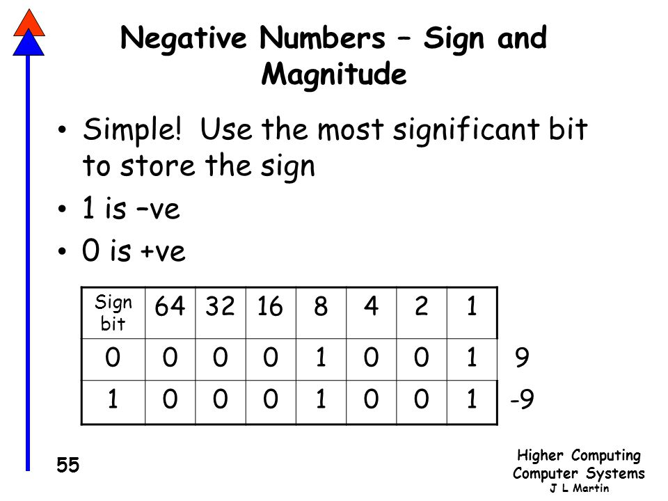 Higher Computing Computer Systems J L Martin 55 Negative Numbers – Sign and Magnitude Simple.