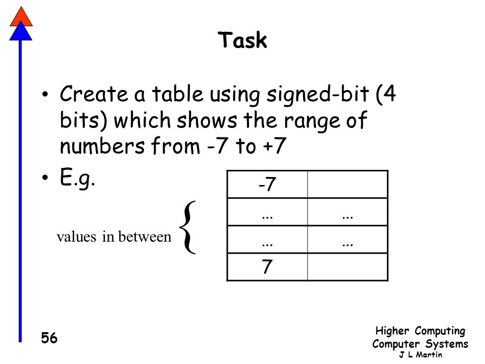 Higher Computing Computer Systems J L Martin 56 Task Create a table using signed-bit (4 bits) which shows the range of numbers from -7 to +7 E.g.