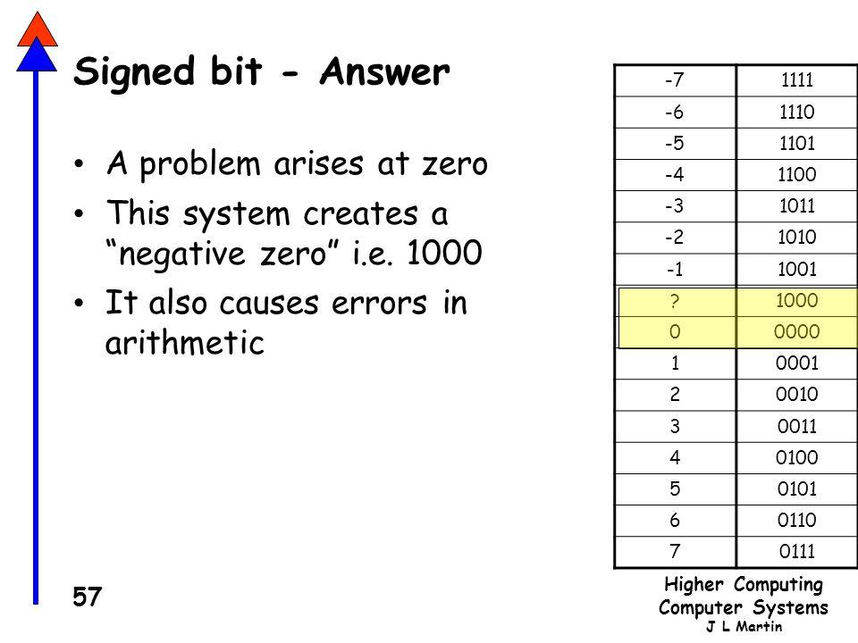 Higher Computing Computer Systems J L Martin 57 Signed bit - Answer A problem arises at zero This system creates a negative zero i.e.