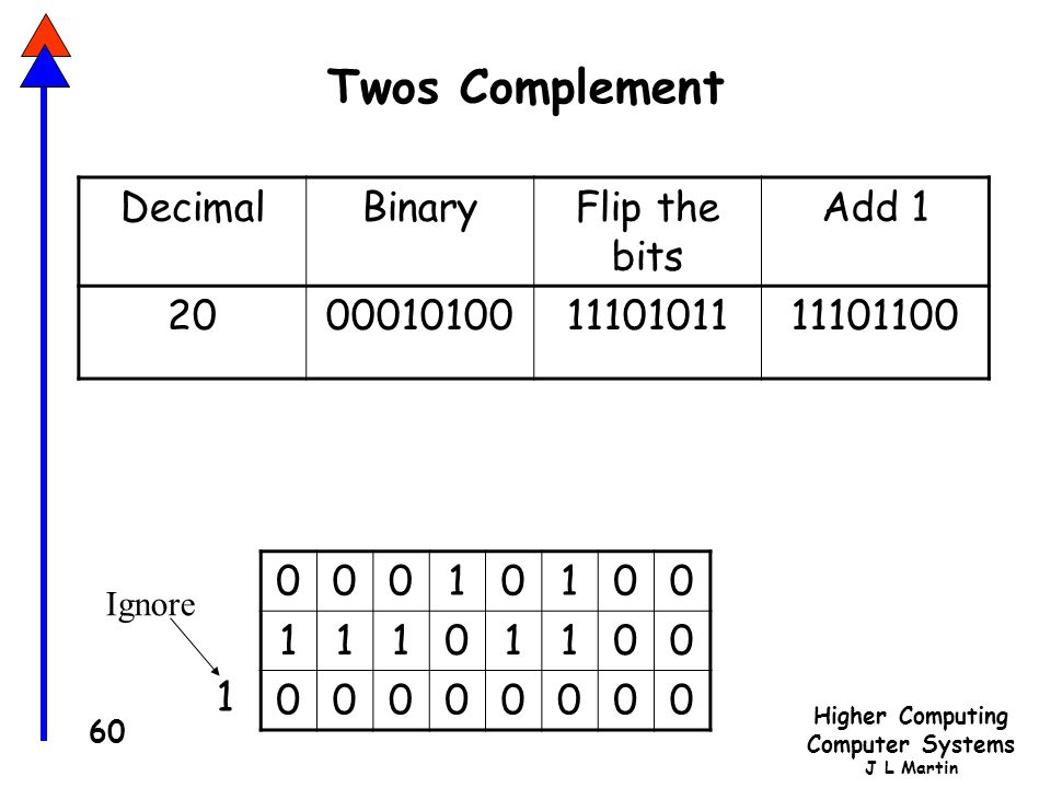Higher Computing Computer Systems J L Martin 60 Twos Complement DecimalBinaryFlip the bits Add 1 20000101001110101111101100 00010100 11101100 00000000 1 Ignore