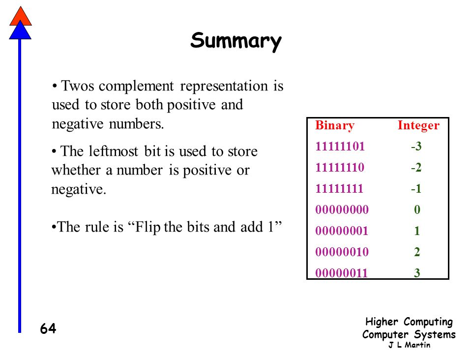 Higher Computing Computer Systems J L Martin 64 Summary The leftmost bit is used to store whether a number is positive or negative.
