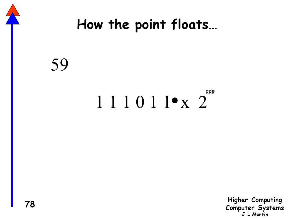 Higher Computing Computer Systems J L Martin 78 How the point floats… 1 1 1 0 1 1 x 2 1 010001011100000101110 59