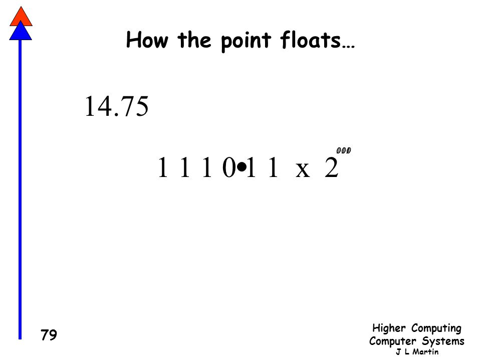 Higher Computing Computer Systems J L Martin 79 How the point floats… 1 1 1 0 1 1 x 2 1 010001011100000 14.75