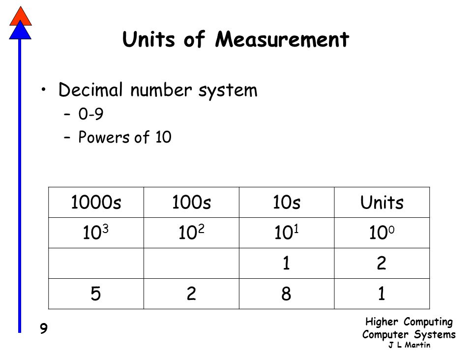 Higher Computing Computer Systems J L Martin 9 Units of Measurement Decimal number system –0-9 –Powers of 10 1000s100s10sUnits 10 3 10 2 10 1 10 0 12 5281