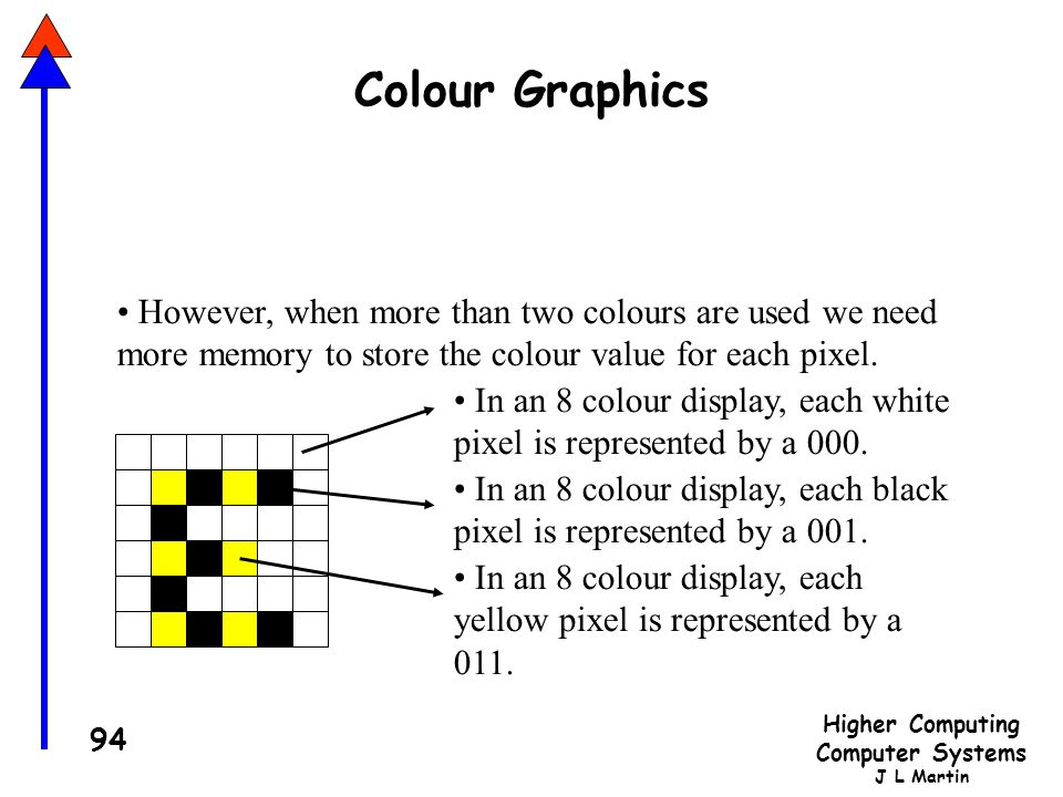 Higher Computing Computer Systems J L Martin 94 Colour Graphics However, when more than two colours are used we need more memory to store the colour value for each pixel.