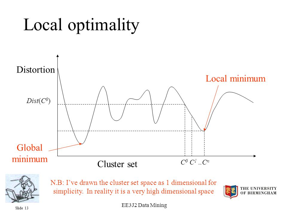 Slide 13 EE3J2 Data Mining Local optimality Distortion Cluster set C 0 C 1..C n Dist(C 0 ) Local minimum Global minimum N.B: I've drawn the cluster set space as 1 dimensional for simplicity.