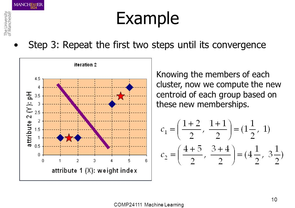 COMP24111 Machine Learning 10 Example Step 3: Repeat the first two steps until its convergence Knowing the members of each cluster, now we compute the