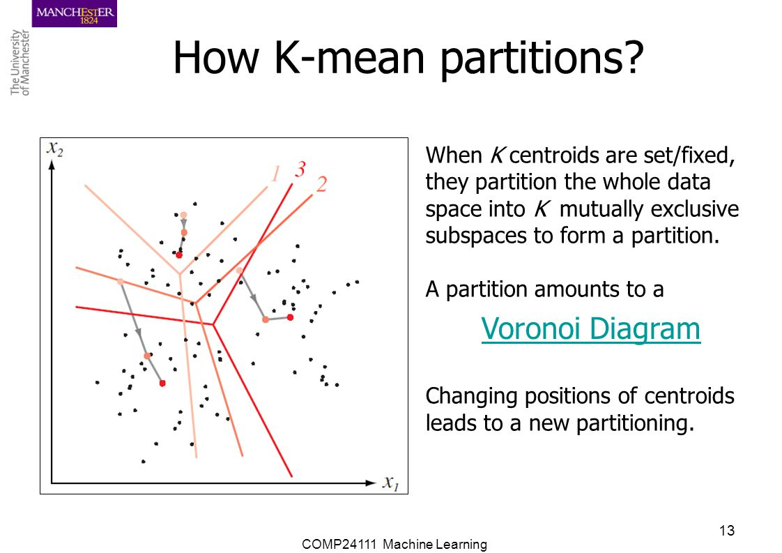 COMP24111 Machine Learning 13 How K-mean partitions? When K centroids are set/fixed, they partition the whole data space into K mutually exclusive sub