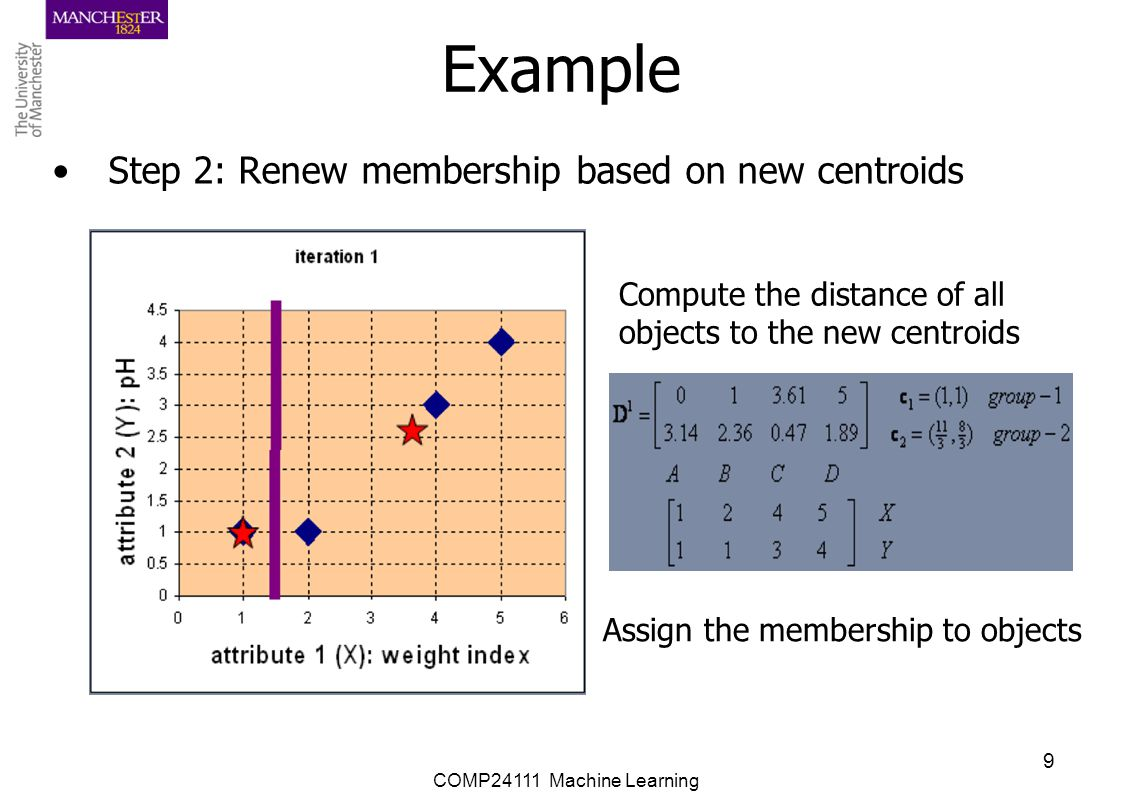COMP24111 Machine Learning 10 Example Step 3: Repeat the first two steps until its convergence Knowing the members of each cluster, now we compute the new centroid of each group based on these new memberships.