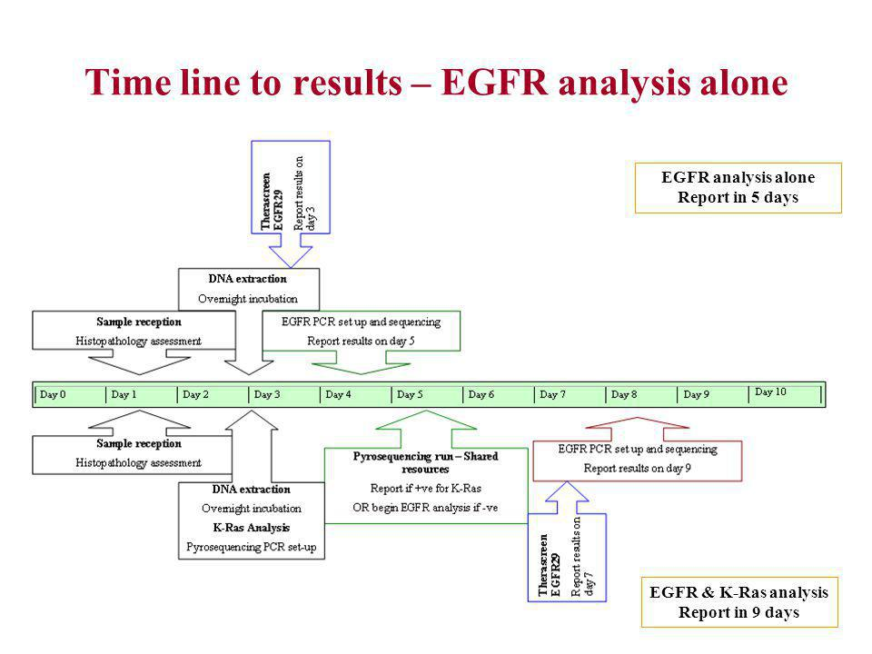 Time line to results – EGFR analysis alone EGFR analysis alone Report in 5 days EGFR & K-Ras analysis Report in 9 days