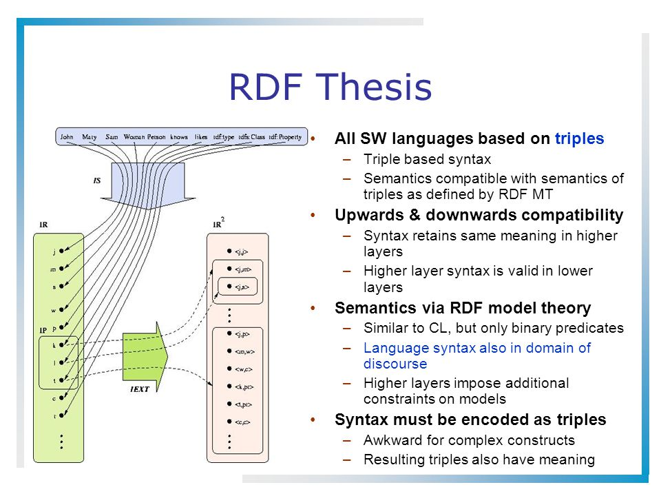 RDF Thesis All SW languages based on triples –Triple based syntax –Semantics compatible with semantics of triples as defined by RDF MT Upwards & downw