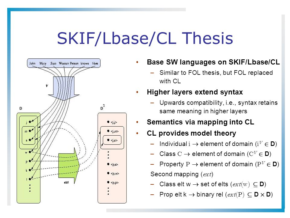 SKIF/Lbase/CL Thesis Base SW languages on SKIF/Lbase/CL –Similar to FOL thesis, but FOL replaced with CL Higher layers extend syntax –Upwards compatib