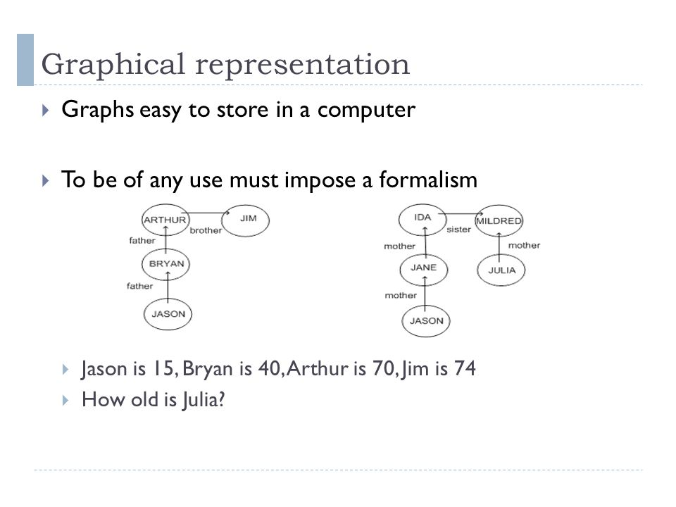 Graphical representation  Graphs easy to store in a computer  To be of any use must impose a formalism  Jason is 15, Bryan is 40, Arthur is 70, Jim is 74  How old is Julia