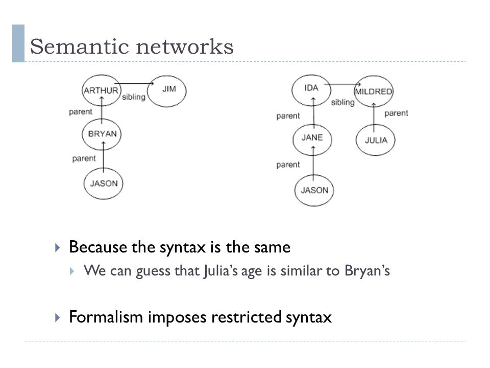 Semantic networks  Because the syntax is the same  We can guess that Julia's age is similar to Bryan's  Formalism imposes restricted syntax